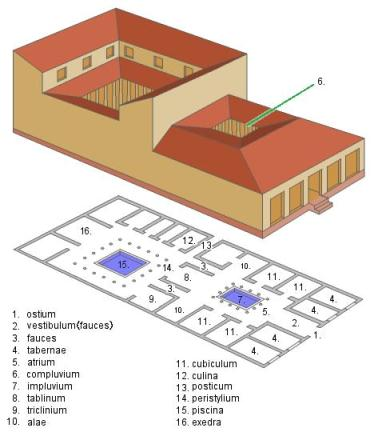 Ancient Rome Housing and Homes