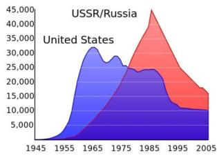 positives of the cold war