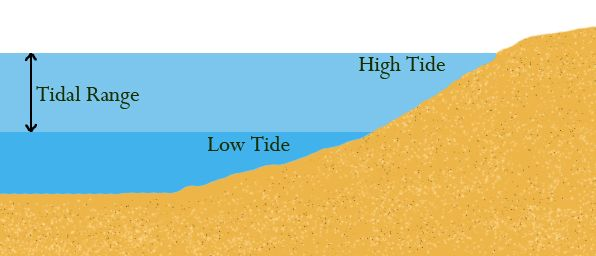 Earth Science for Kids: Ocean Tides
