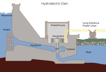 Environment For Kids Hydropower Energy