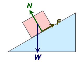 investigation of different static and frictional Frictional resistance forces are typically proportional to the force which  investigation of different static and frictional coefficient forces part.