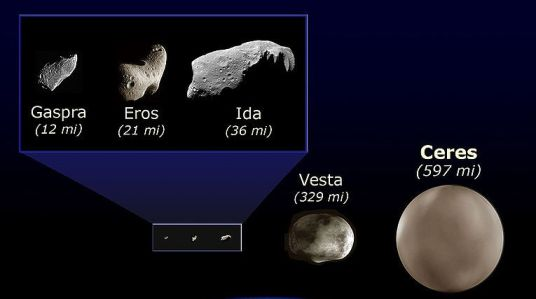 Several astroids and their sizes including Ceres