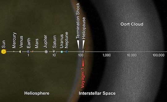 Oort Cloud and Solar System