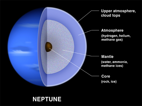 Internal structure of Neptune