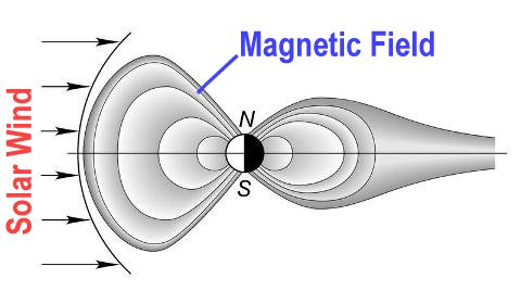 Magnetic field and the solar wind