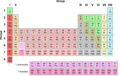 Kids science elements periodic table of elements urtaz Image collections