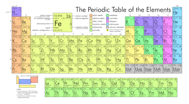 periodic table with detailed information - 6th Grade Periodic Table Activity
