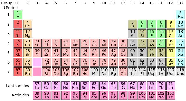 periodic table of elements - 6th Grade Periodic Table Activity