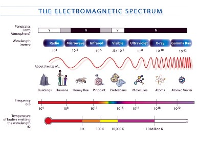 Physics for Kids: Types of Electromagnetic Waves