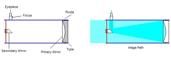 Physics for Kids: Telescopes