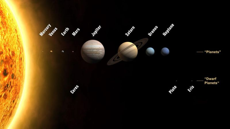 About All Planets Of Solar System
