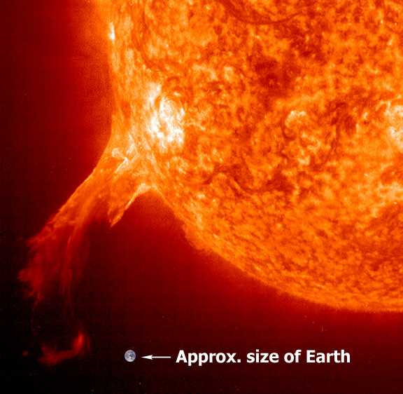 Astronomy for Kids: The Sun