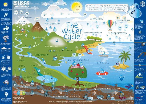kids science the water cycle picture of the water cycle