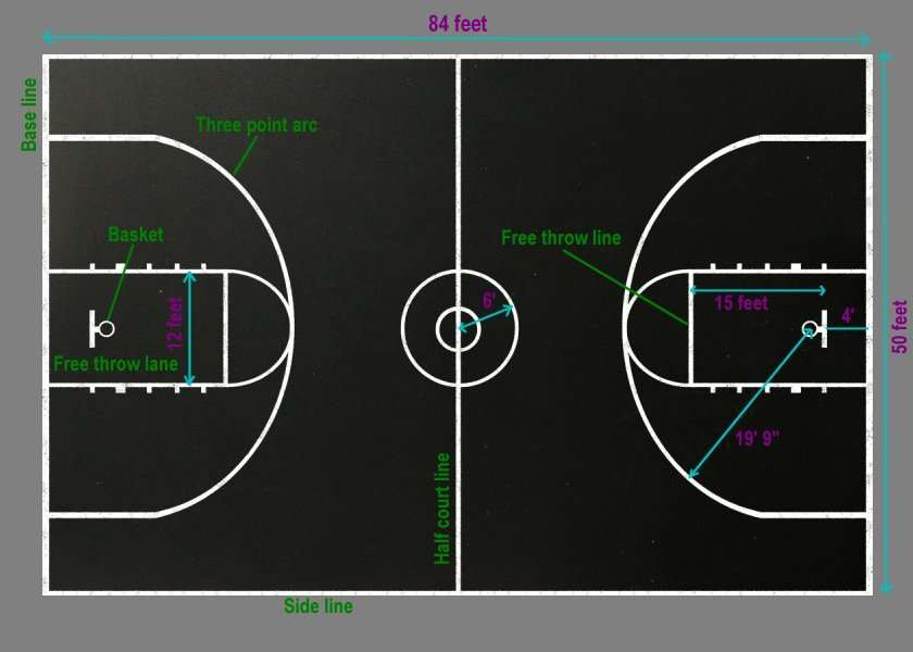 Basketball the court for Average basketball court size