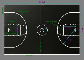 Basketball the court for Sport court dimensions