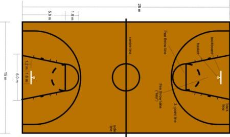 Basketball the court for Dimensions of basket ball court