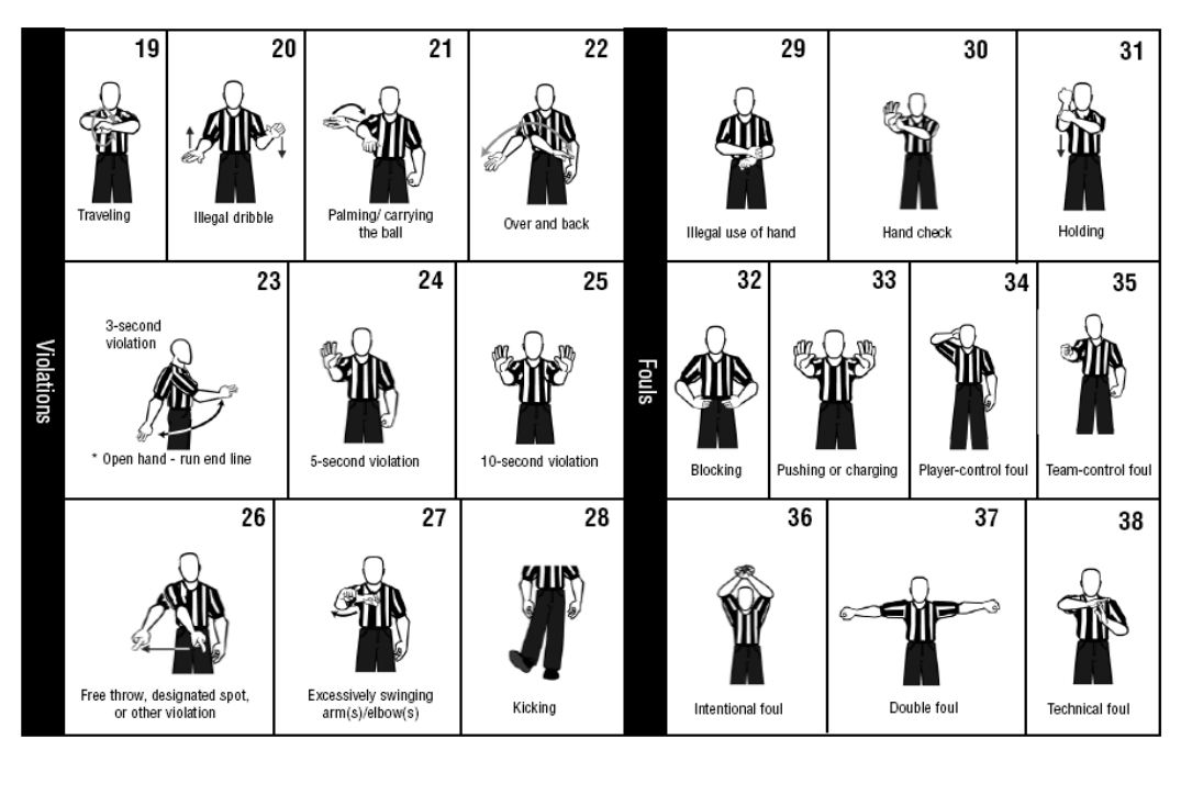 Referee Hand Signals and Cheat Sheet Types T IProcedural PPersonal Foul TTechnical Foul Signal Text Penalty T Duration Comments