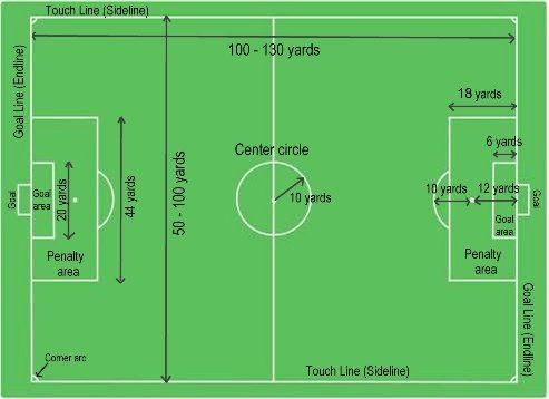 picture about Printable Soccer Field Diagrams called Football: The Football Sector