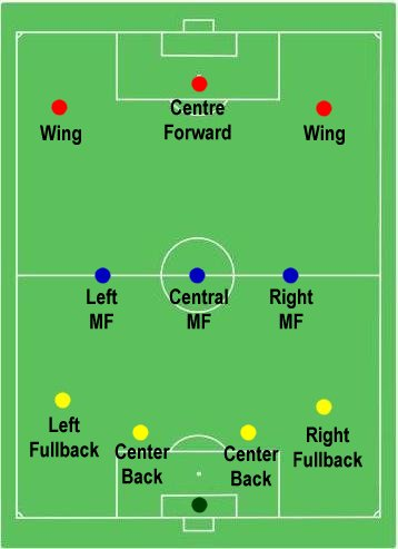 Soccer: Formations